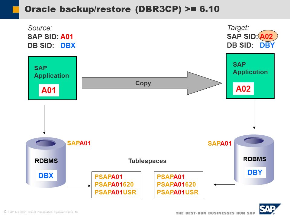   SAP AG 2002, Title of Presentation, Speaker Name 18 Copy Target: SAP SID: A02 DB SID: DBY Oracle backup/restore (DBR3CP) >= 6.10 DBX Tablespaces PSAPA01 PSAPA01620 PSAPA01USR SAP Application A01 Source: SAP SID: A01 DB SID: DBX SAPA01 RDBMS PSAPA01 PSAPA01620 PSAPA01USR SAP Application A02 RDBMS DBY SAPA01