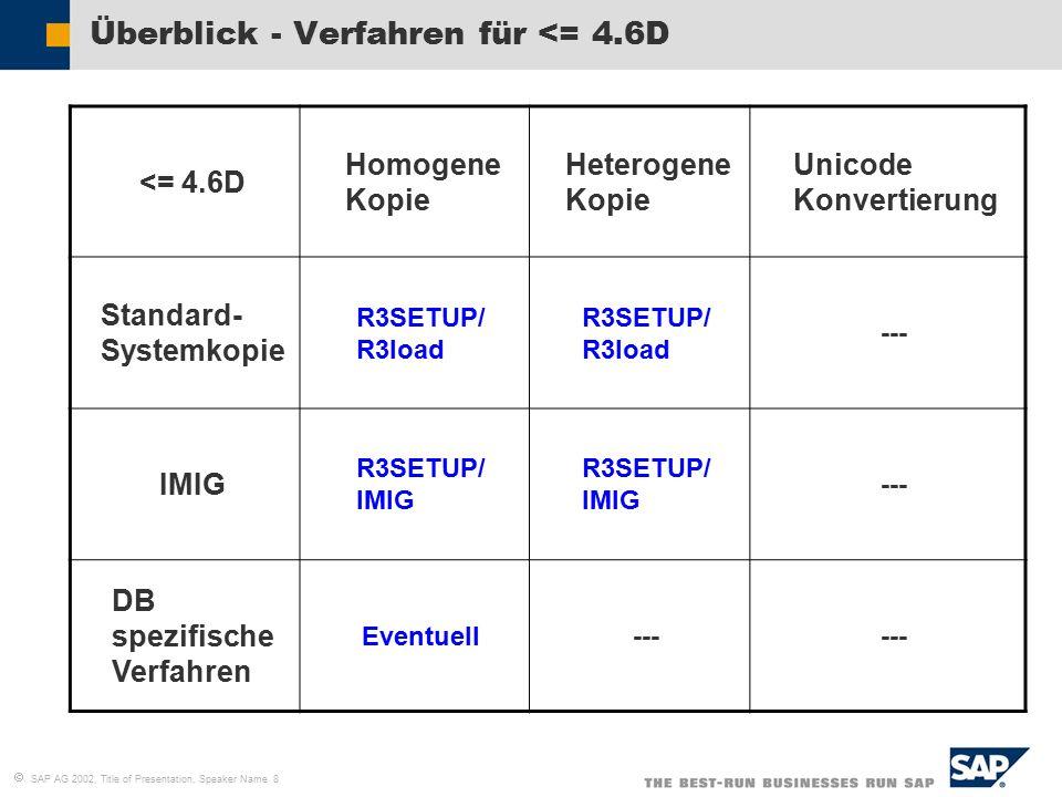   SAP AG 2002, Title of Presentation, Speaker Name 8 Überblick - Verfahren für <= 4.6D <= 4.6D Homogene Kopie Heterogene Kopie Unicode Konvertierung Standard- Systemkopie R3SETUP/ R3load --- IMIG R3SETUP/ IMIG --- DB spezifische Verfahren Eventuell---