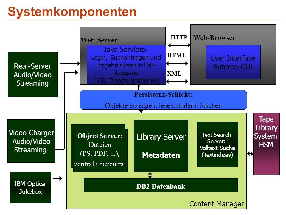Systemkomponenten Content Manager Video-Charger Audio/Video Streaming Text Search Server: Volltext-Suche (Textindizes) DB2 Datenbank Library Server Metadaten Real-Server Audio/Video Streaming Web-Server Web-Browser User Interface Autoren-GUI Tape Library System HSM HTTP HTML XML Java Servlets : Login, Suchanfragen und Ergebnislisten HTML- Ausgabe (XSL Transformationen) Object Server: Dateien (PS, PDF,...), zentral / dezentral Persistenz-Schicht: Objekte erzeugen, lesen, ändern, löschen IBM Optical Jukebox