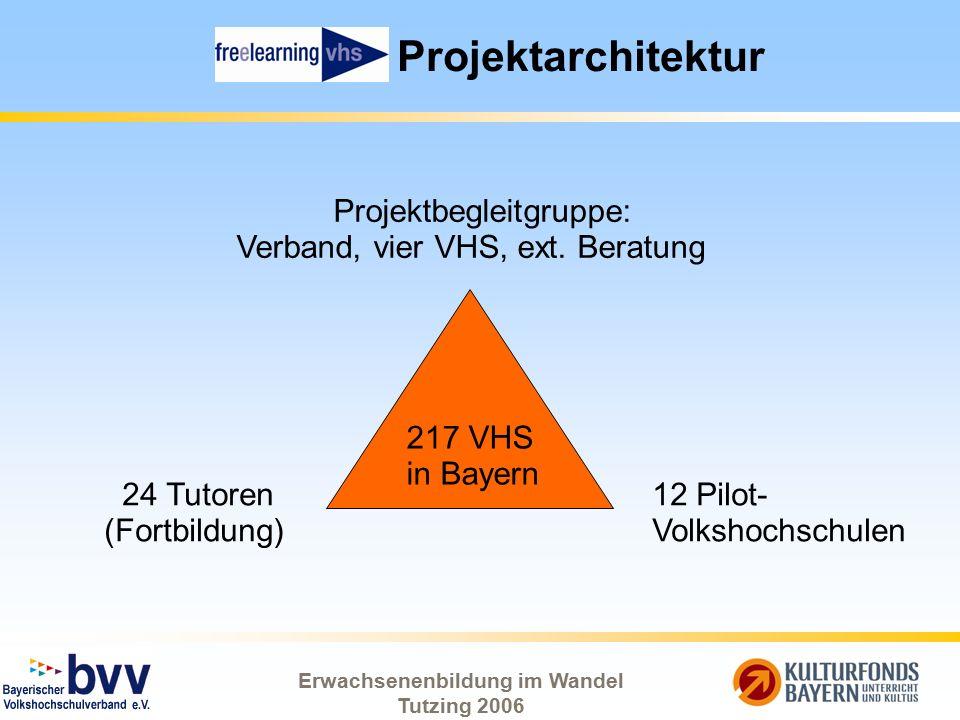 Erwachsenenbildung im Wandel Tutzing 2006 Projektarchitektur Projektbegleitgruppe: Verband, vier VHS, ext. Beratung 12 Pilot- Volkshochschulen 217 VHS