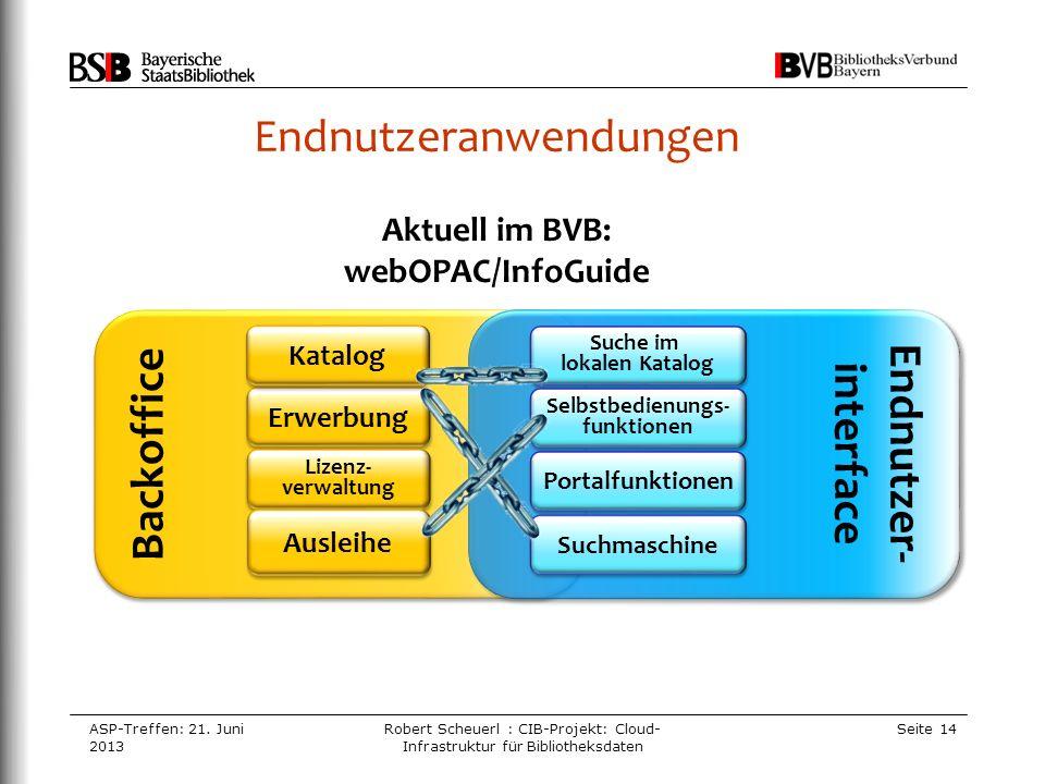 Endnutzeranwendungen ASP-Treffen: 21. Juni 2013 Robert Scheuerl : CIB-Projekt: Cloud- Infrastruktur für Bibliotheksdaten Seite 14 Backoffice Erwerbung