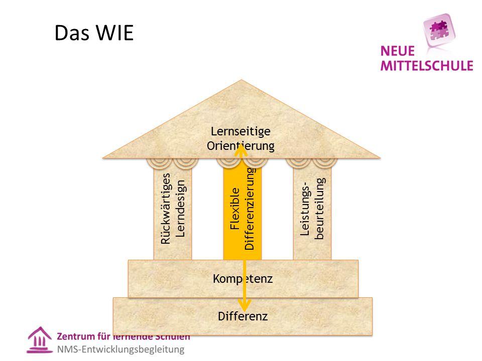 Das WIE Rückwärtiges Lerndesign Flexible Differenzierung Flexible Differenzierung Leistungs- beurteilung Differenz Kompetenz Lernseitige Orientierung