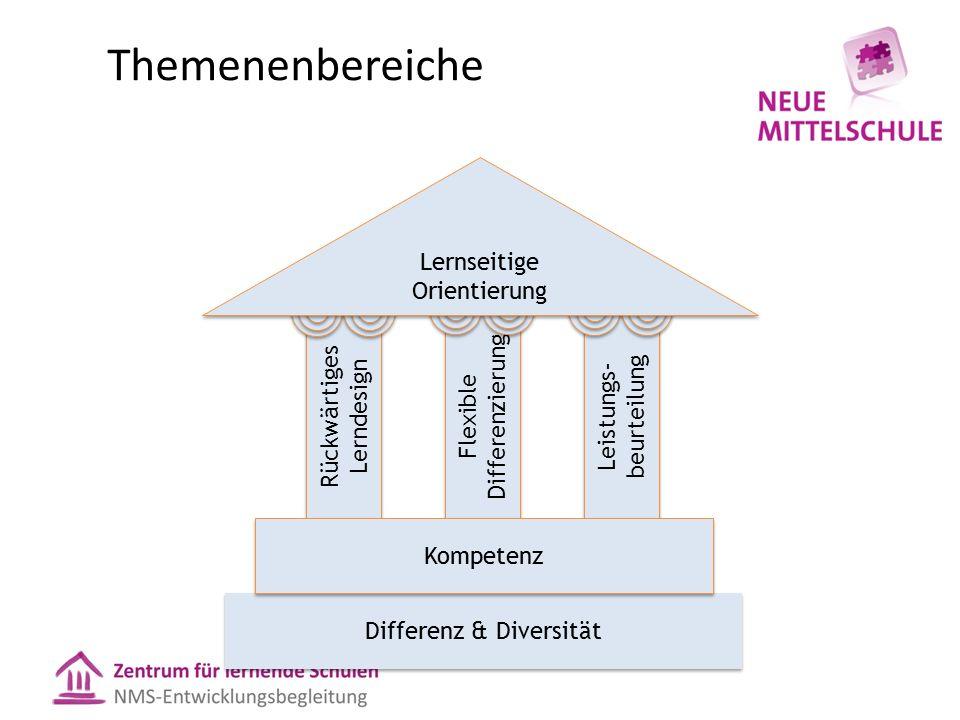 Themenenbereiche Rückwärtiges Lerndesign Flexible Differenzierung Leistungs- beurteilung Differenz & Diversität Kompetenz Lernseitige Orientierung