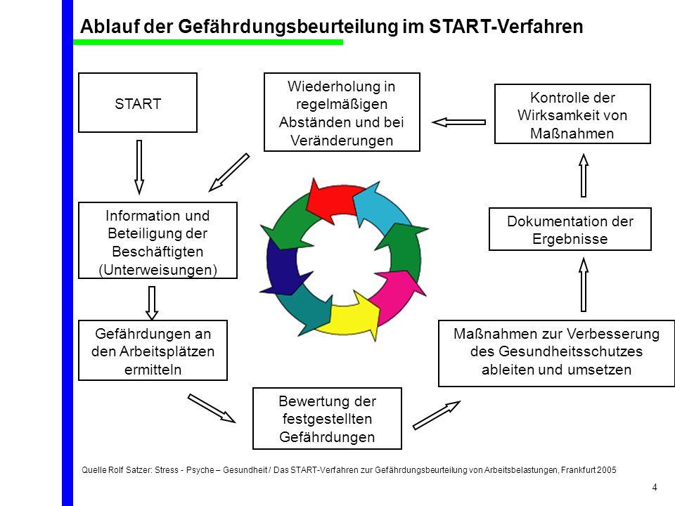 Quelle Rolf Satzer: Stress - Psyche – Gesundheit / Das START-Verfahren zur Gefährdungsbeurteilung von Arbeitsbelastungen, Frankfurt 2005 4 START Infor