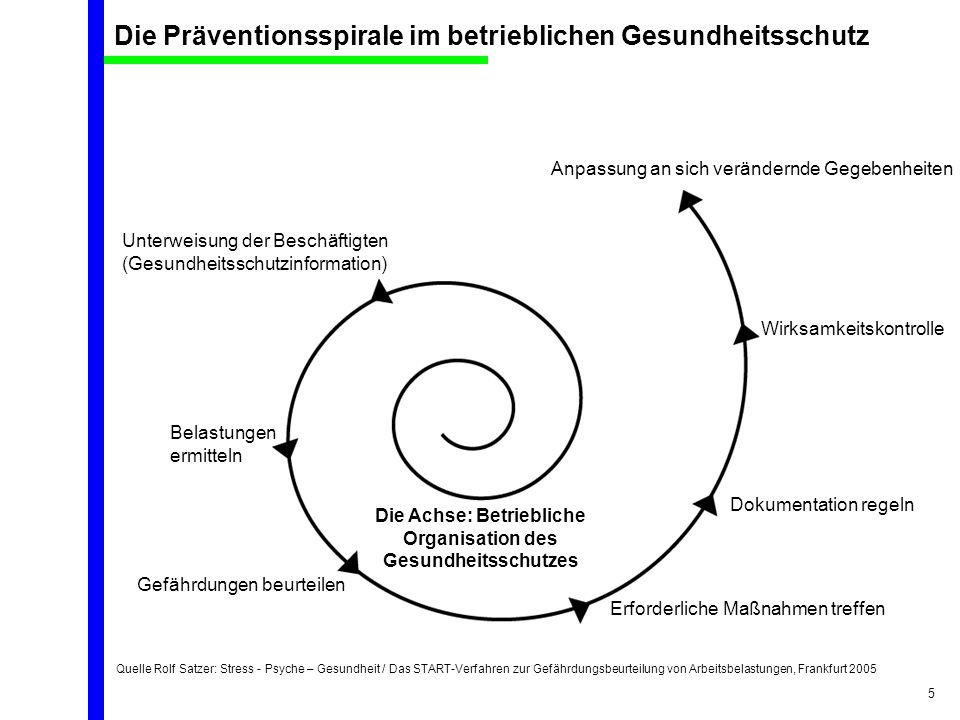 Quelle Rolf Satzer: Stress - Psyche – Gesundheit / Das START-Verfahren zur Gefährdungsbeurteilung von Arbeitsbelastungen, Frankfurt 2005 5 Die Prävent