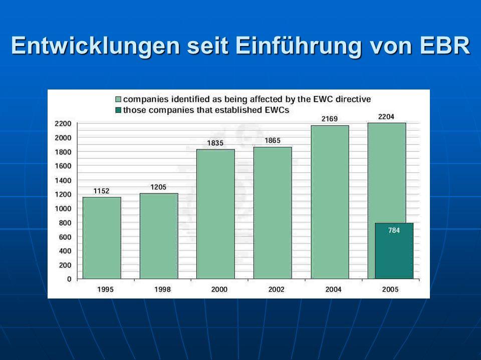 Entwicklungen seit Einführung von EBR