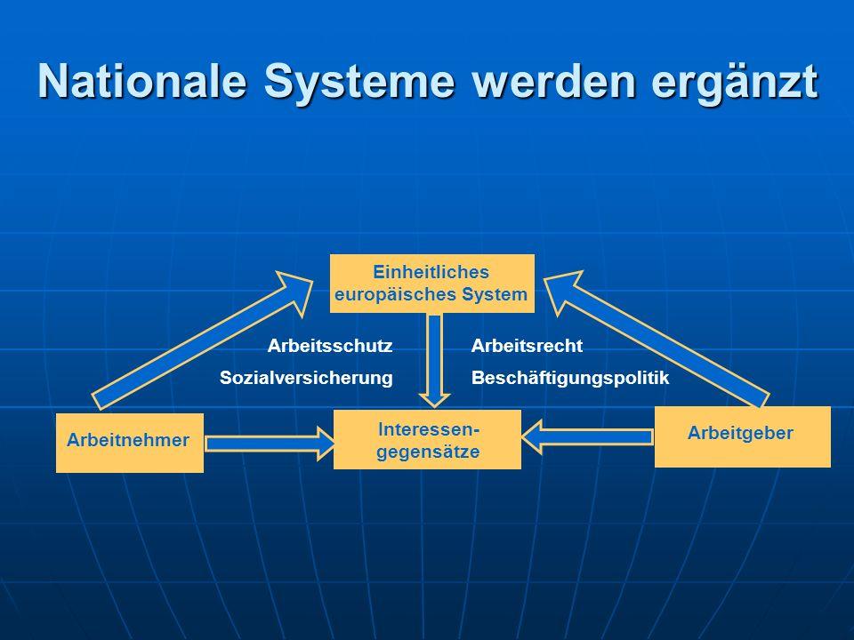 Nationale Systeme werden ergänzt Interessen- gegensätze Kapital (Arbeitgeber) Einheitliches europäisches System Arbeitsrecht Beschäftigungspolitik Arbeitnehmer Arbeitsschutz Sozialversicherung Arbeitgeber