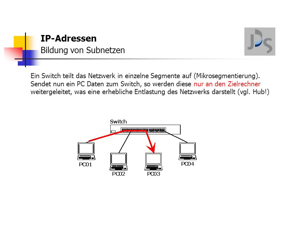 """IP-Adressen Bildung von Subnetzen Sendet PC01 dagegen einen Broadcast, der als """"Rundruf an alle PCs vorgesehen ist, so muss der Switch diesen Broadcast auch an alle PCs weiterleiten."""