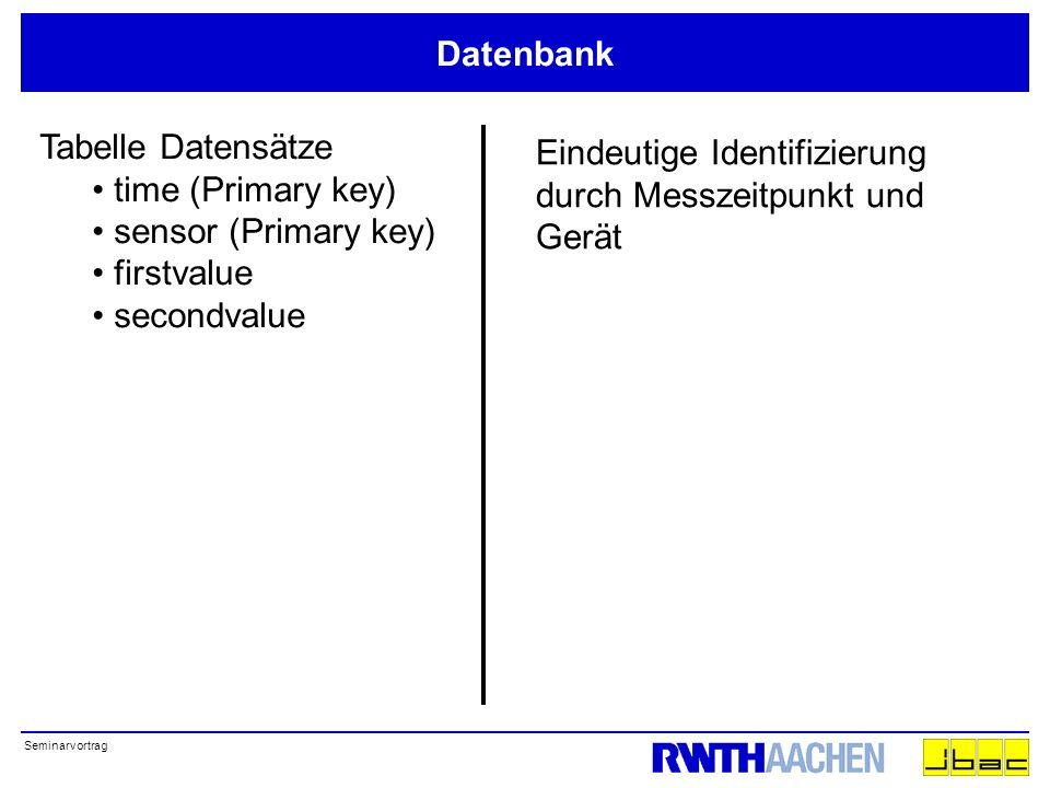 Seminarvortrag Datenbank Tabelle Datensätze time (Primary key) sensor (Primary key) firstvalue secondvalue Eindeutige Identifizierung durch Messzeitpunkt und Gerät