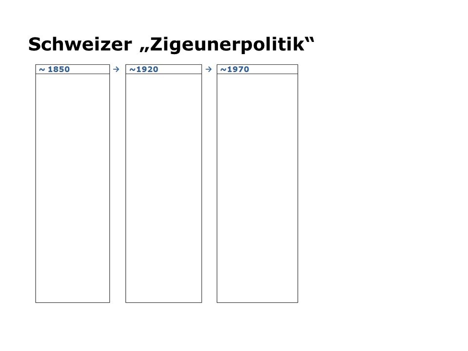 "Schweizer ""Zigeunerpolitik"