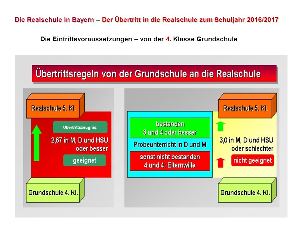 Übertrittszeugnis: Die Realschule in Bayern – Der Übertritt in die Realschule zum Schuljahr 2016/2017 Die Eintrittsvoraussetzungen – von der 4. Klasse
