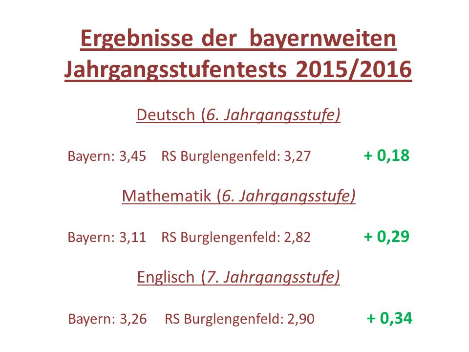Ergebnisse der bayernweiten Jahrgangsstufentests 2015/2016 Deutsch (6. Jahrgangsstufe) Bayern: 3,45RS Burglengenfeld: 3,27 + 0,18 Mathematik (6. Jahrg