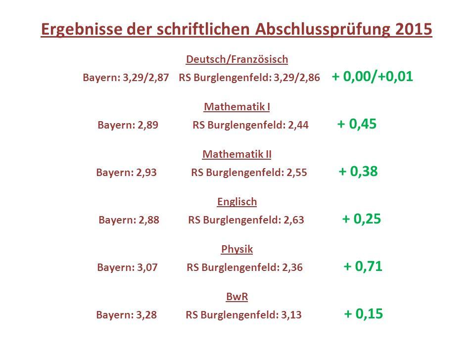 Ergebnisse der schriftlichen Abschlussprüfung 2015 Deutsch/Französisch Bayern: 3,29/2,87 RS Burglengenfeld: 3,29/2,86 + 0,00/+0,01 Mathematik I Bayern: 2,89RS Burglengenfeld: 2,44 + 0,45 Mathematik II Bayern: 2,93RS Burglengenfeld: 2,55 + 0,38 Englisch Bayern: 2,88RS Burglengenfeld: 2,63 + 0,25 Physik Bayern: 3,07RS Burglengenfeld: 2,36 + 0,71 BwR Bayern: 3,28RS Burglengenfeld: 3,13 + 0,15