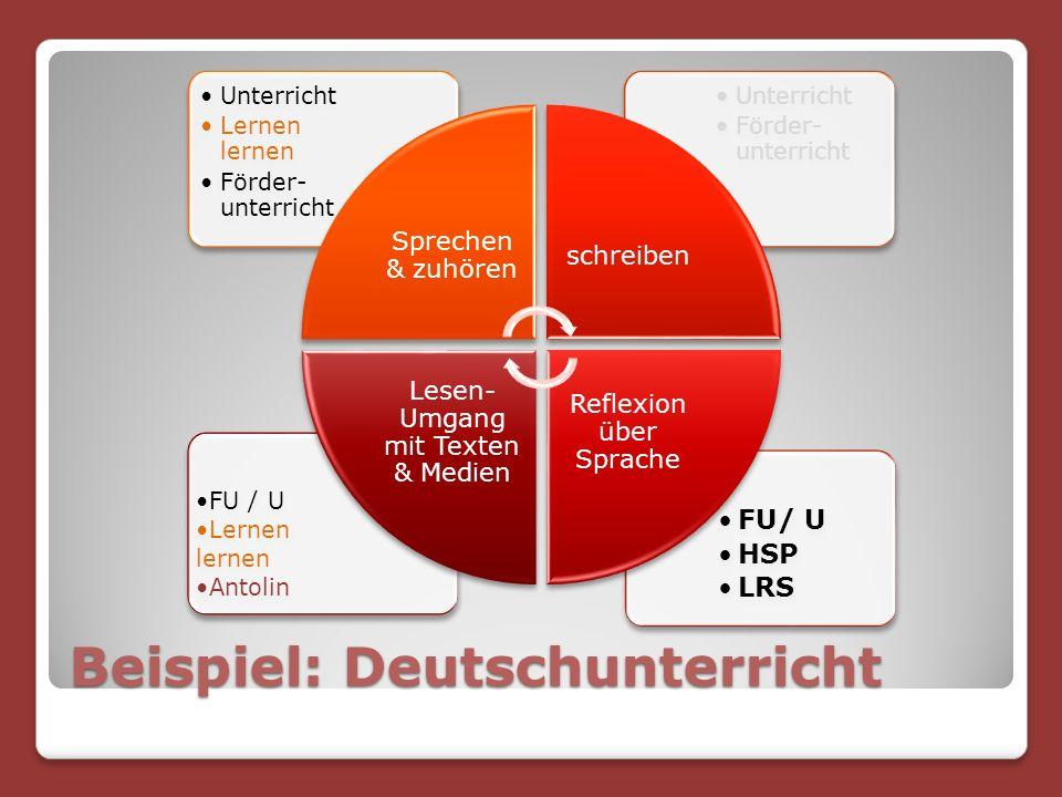 Beispiel: Deutschunterricht FU/ U HSP LRS FU / U Lernen lernen Antolin Unterricht Förder- unterricht Unterricht Lernen lernen Förder- unterricht Sprechen & zuhören schreiben Reflexion über Sprache Lesen- Umgang mit Texten & Medien