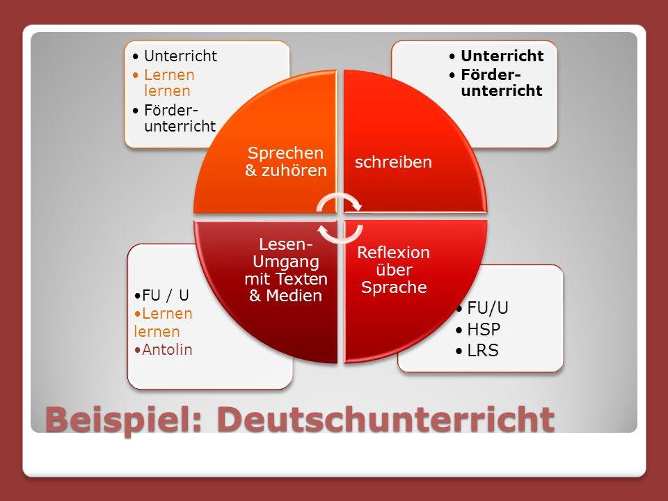 Beispiel: Deutschunterricht FU/U HSP LRS FU / U Lernen lernen Antolin Unterricht Förder- unterricht Unterricht Lernen lernen Förder- unterricht Sprechen & zuhören schreiben Reflexion über Sprache Lesen- Umgang mit Texten & Medien