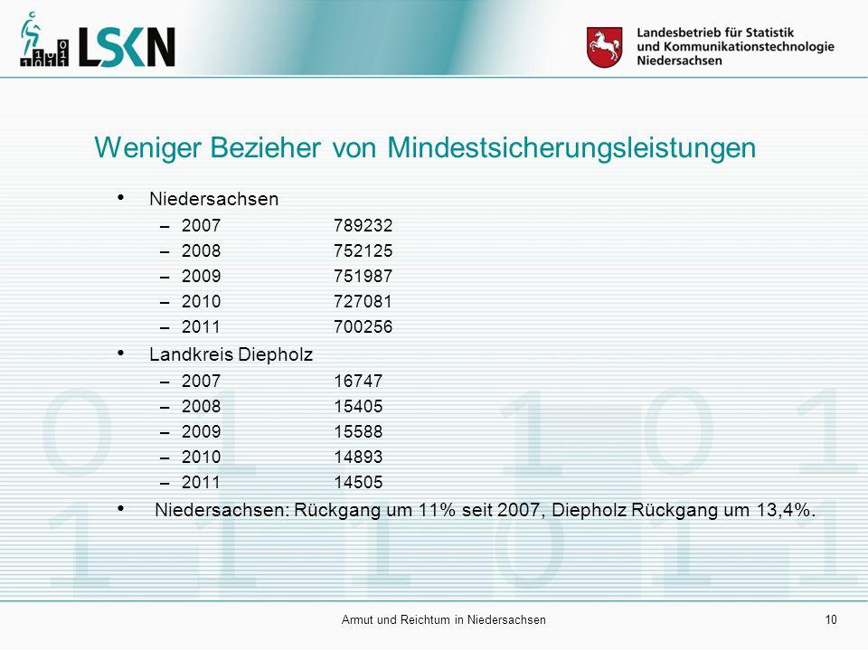 10 Weniger Bezieher von Mindestsicherungsleistungen Niedersachsen –2007789232 –2008752125 –2009751987 –2010727081 –2011700256 Landkreis Diepholz –2007