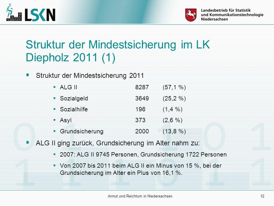 Struktur der Mindestsicherung im LK Diepholz 2011 (1)  Struktur der Mindestsicherung 2011  ALG II 8287 (57,1 %)  Sozialgeld 3649(25,2 %)  Sozialhilfe 196(1,4 %)  Asyl373(2,6 %)  Grundsicherung 2000(13,8 %)  ALG II ging zurück, Grundsicherung im Alter nahm zu:  2007: ALG II 9745 Personen, Grundsicherung 1722 Personen  Von 2007 bis 2011 beim ALG II ein Minus von 15 %, bei der Grundsicherung im Alter ein Plus von 16,1 %.