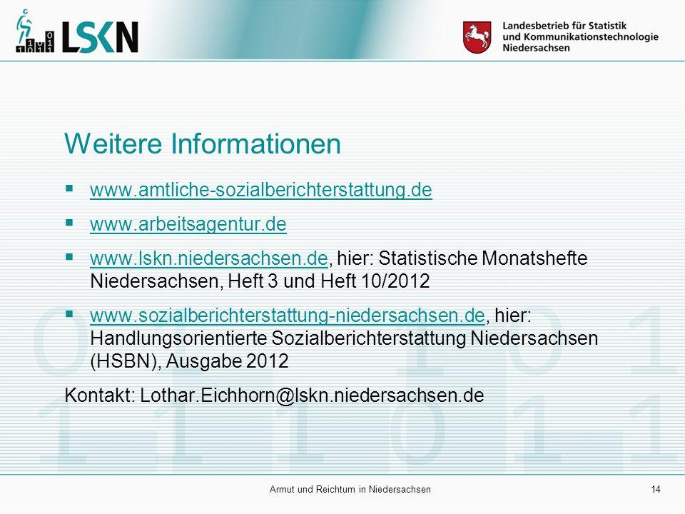 Weitere Informationen  www.amtliche-sozialberichterstattung.de www.amtliche-sozialberichterstattung.de  www.arbeitsagentur.de www.arbeitsagentur.de  www.lskn.niedersachsen.de, hier: Statistische Monatshefte Niedersachsen, Heft 3 und Heft 10/2012 www.lskn.niedersachsen.de  www.sozialberichterstattung-niedersachsen.de, hier: Handlungsorientierte Sozialberichterstattung Niedersachsen (HSBN), Ausgabe 2012 www.sozialberichterstattung-niedersachsen.de Kontakt: Lothar.Eichhorn@lskn.niedersachsen.de Armut und Reichtum in Niedersachsen14