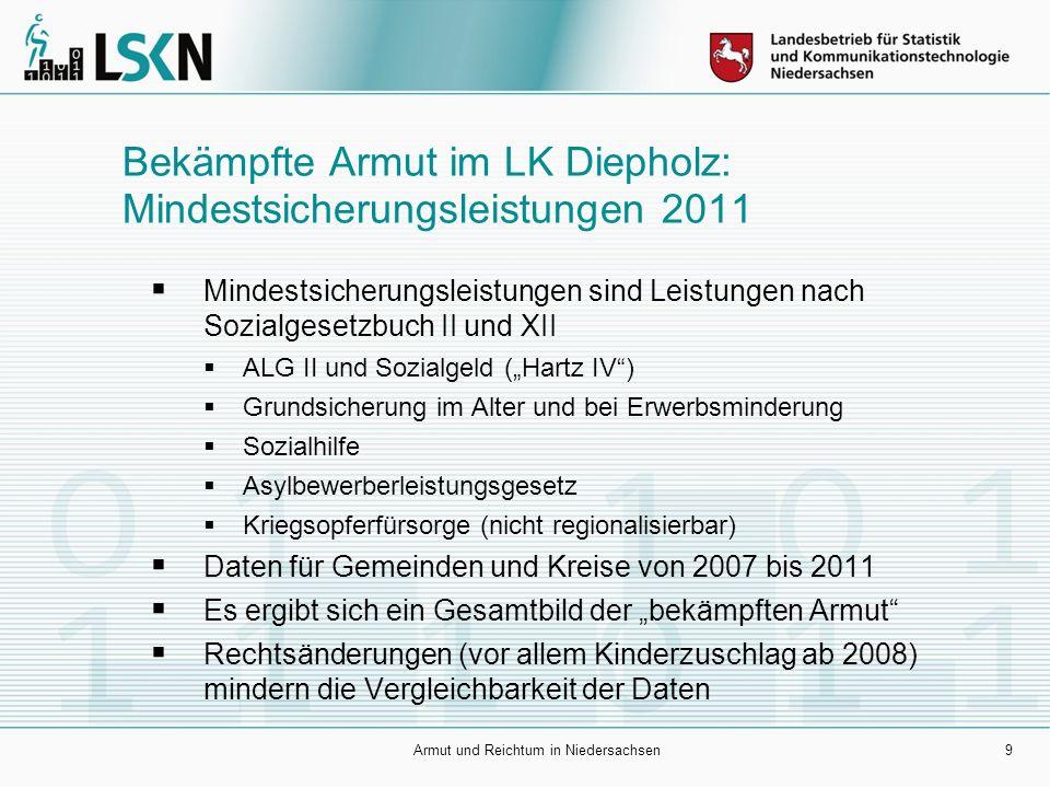 10 Weniger Bezieher von Mindestsicherungsleistungen Niedersachsen –2007789232 –2008752125 –2009751987 –2010727081 –2011700256 Landkreis Diepholz –200716747 –200815405 –200915588 –201014893 –201114505 Niedersachsen: Rückgang um 11% seit 2007, Diepholz Rückgang um 13,4%.