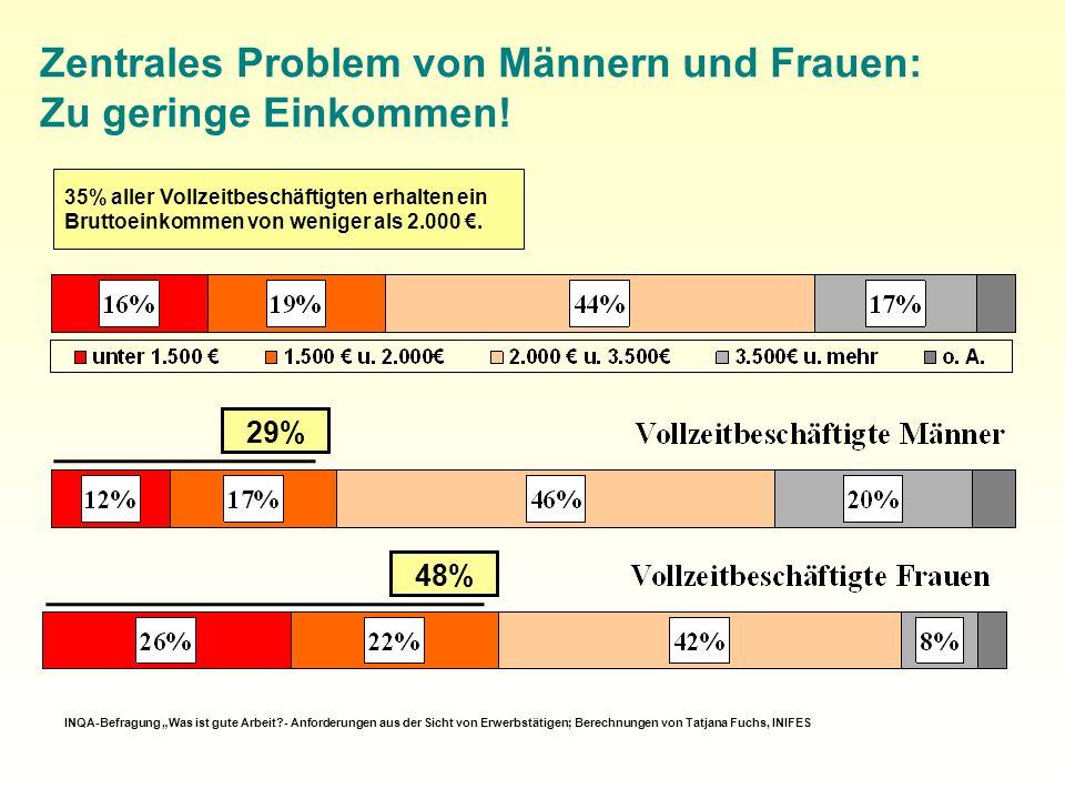 Zentrales Problem von Männern und Frauen: Zu geringe Einkommen.