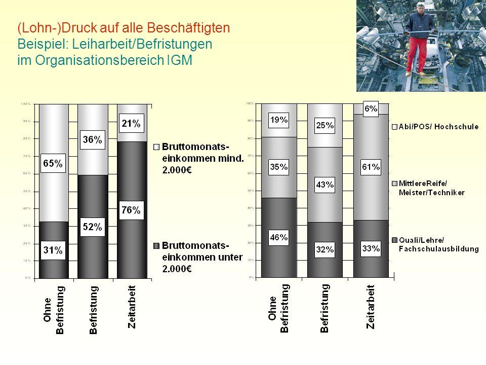 (Lohn-)Druck auf alle Beschäftigten Beispiel: Leiharbeit/Befristungen im Organisationsbereich IGM