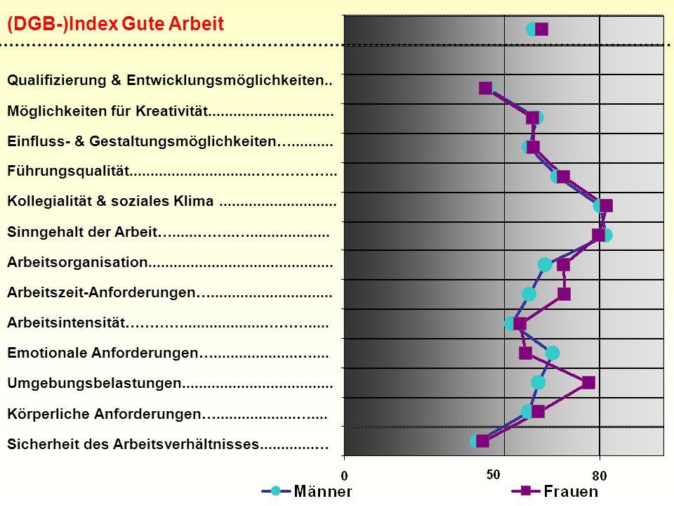 (DGB-)Index Gute Arbeit Qualifizierung & Entwicklungsmöglichkeiten..