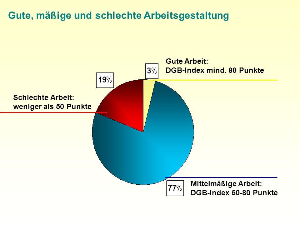 Mittelmäßige Arbeit: DGB-Index 50-80 Punkte Gute Arbeit: DGB-Index mind.