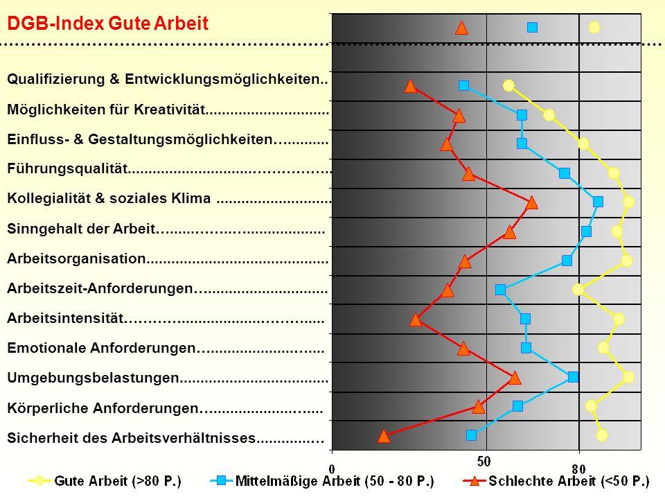 DGB-Index Gute Arbeit Qualifizierung & Entwicklungsmöglichkeiten..