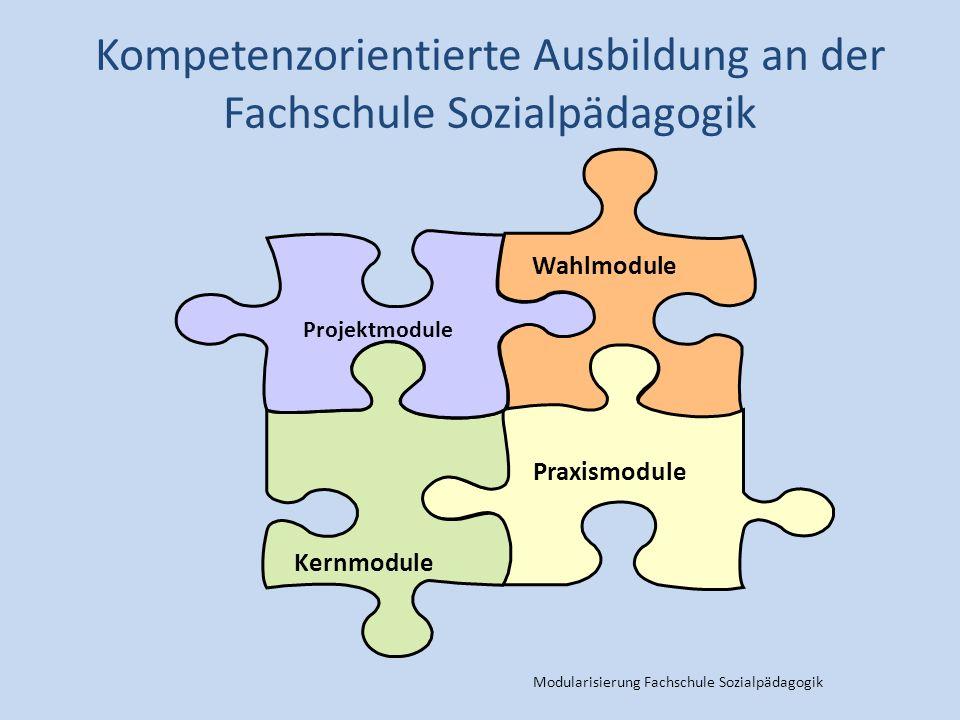 Modularisierung Fachschule Sozialpädagogik Kompetenzorientierte Ausbildung an der Fachschule Sozialpädagogik Wahlmodule Praxismodule Kernmodule Projektmodule