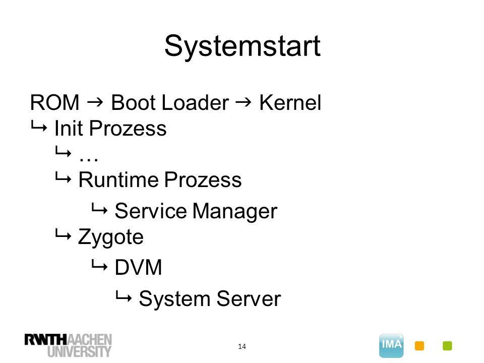 Systemstart 14 ROM  Boot Loader  Kernel  Init Prozess  …  Runtime Prozess  Service Manager  Zygote  DVM  System Server