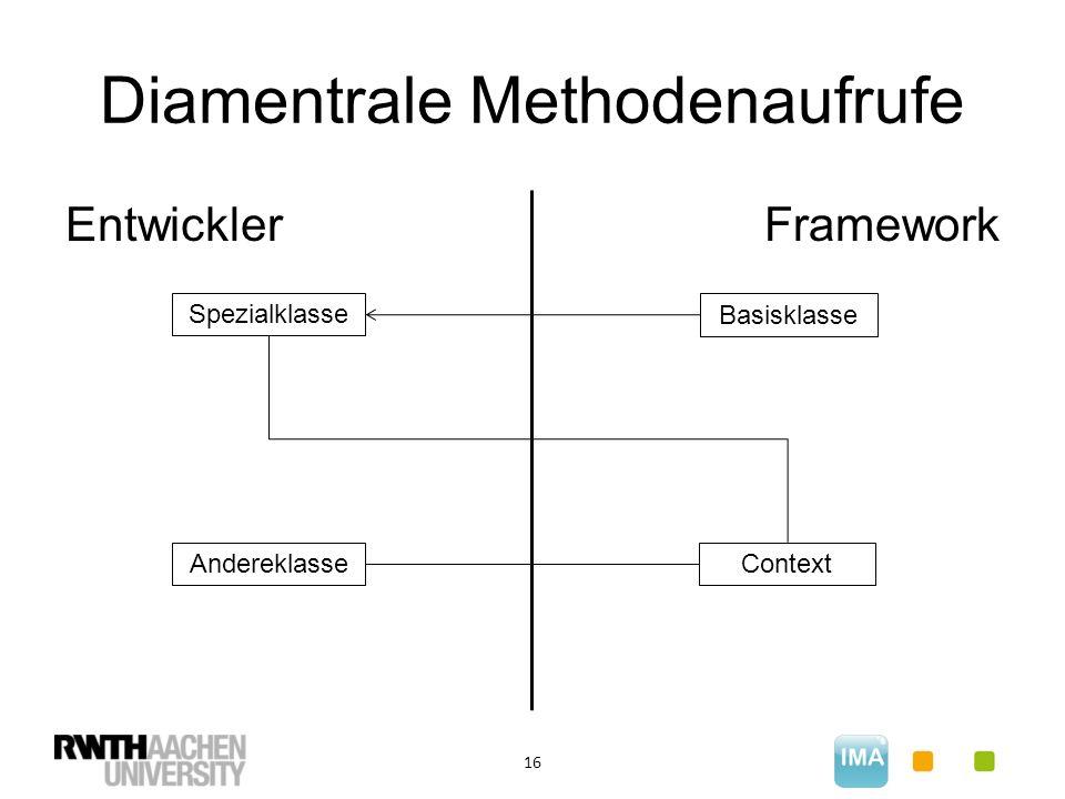 Diamentrale Methodenaufrufe 16 EntwicklerFramework Basisklasse Spezialklasse ContextAndereklasse
