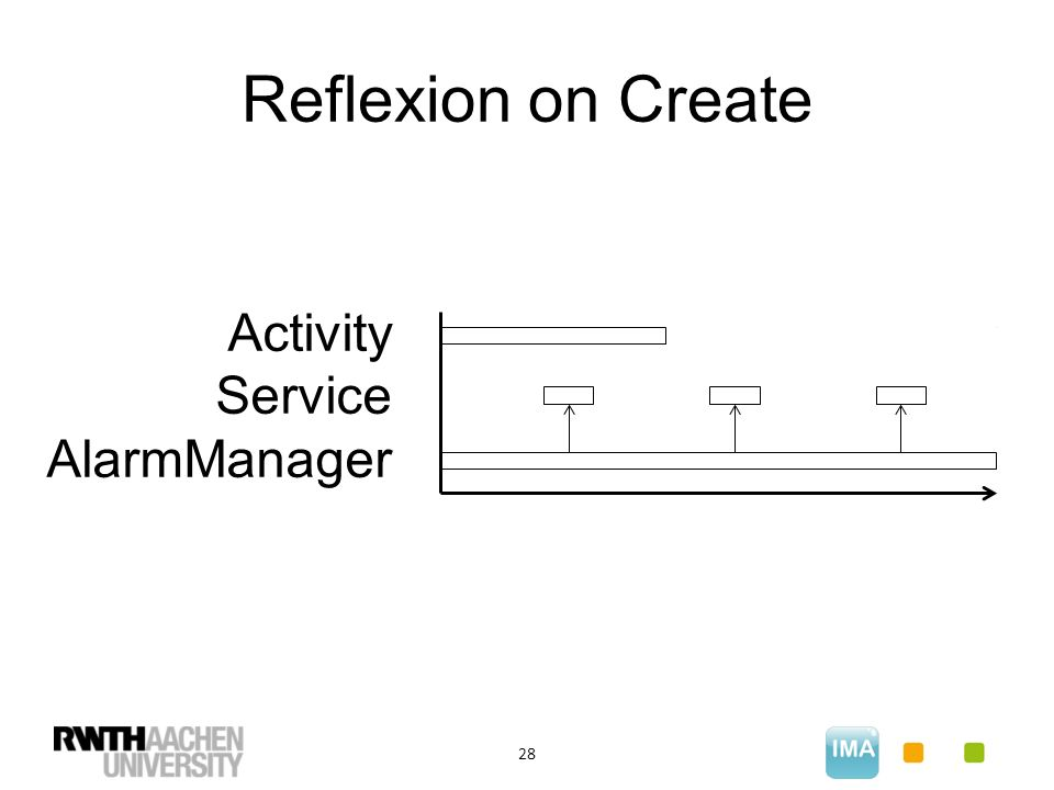 Reflexion on Create 28 Activity Service AlarmManager