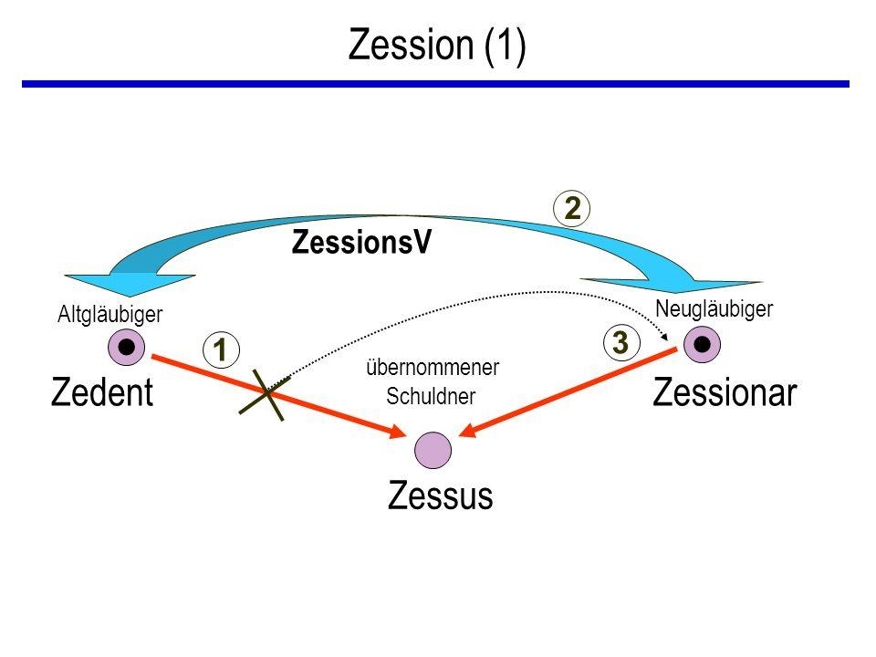 Zession (1) Altgläubiger Zedent Neugläubiger Zessionar übernommener Zessus ZessionsV Schuldner 3 1 2