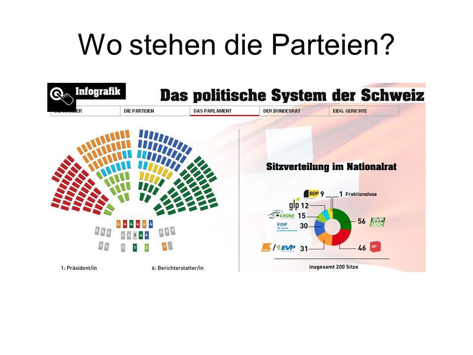 Wo stehen die Parteien?