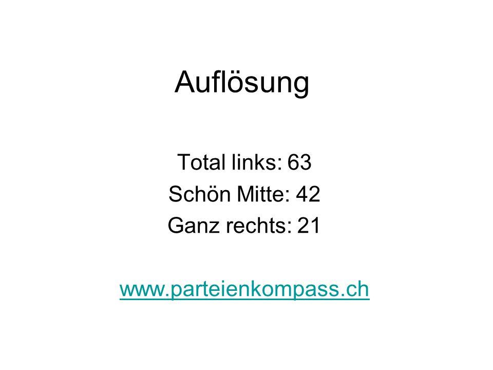 Auflösung Total links: 63 Schön Mitte: 42 Ganz rechts: 21 www.parteienkompass.ch