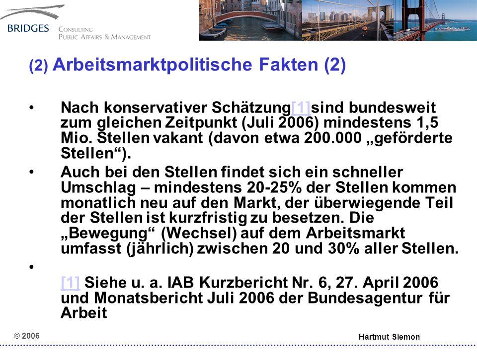 © 2006 Hartmut Siemon (2) Arbeitsmarktpolitische Fakten (3) Im Rechtskreis SGB III werden überwiegend Maßnahmen gefördert, die direkt auf die Integration in den ersten Arbeitsmarkt ausgerichtet sind (Ver- mittlung, inkl.