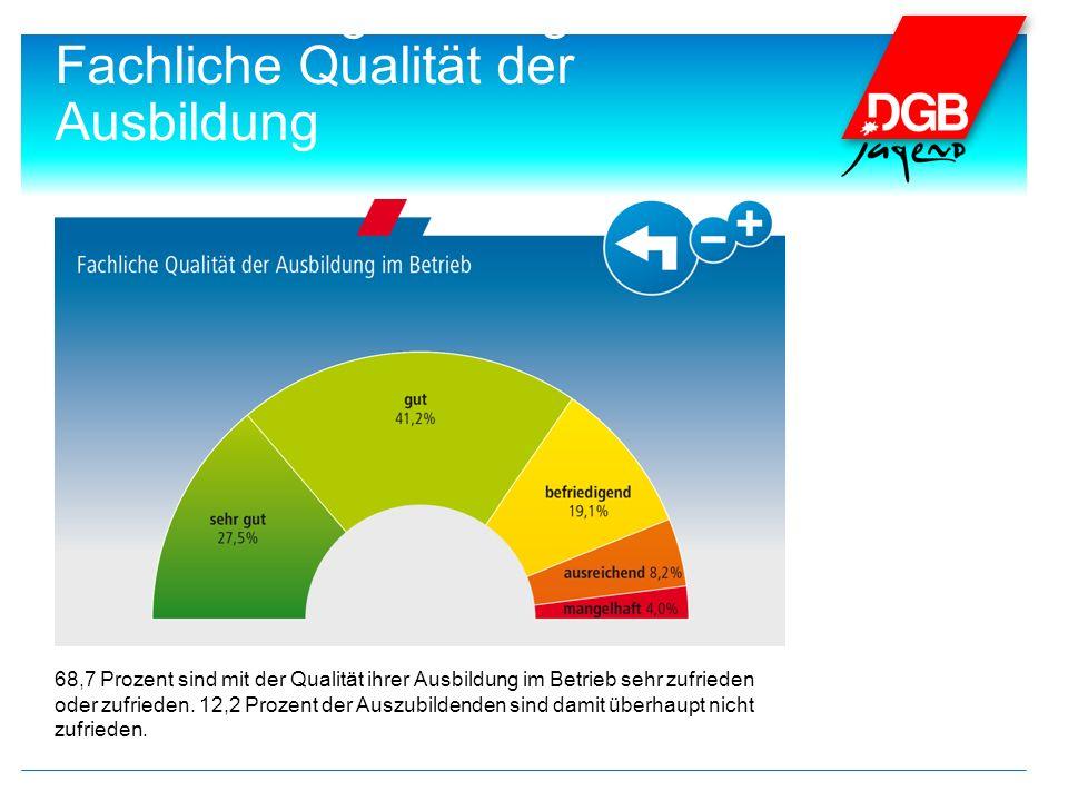 4. Die wichtigsten Ergebnisse: Fachliche Qualität der Ausbildung 68,7 Prozent sind mit der Qualität ihrer Ausbildung im Betrieb sehr zufrieden oder zu
