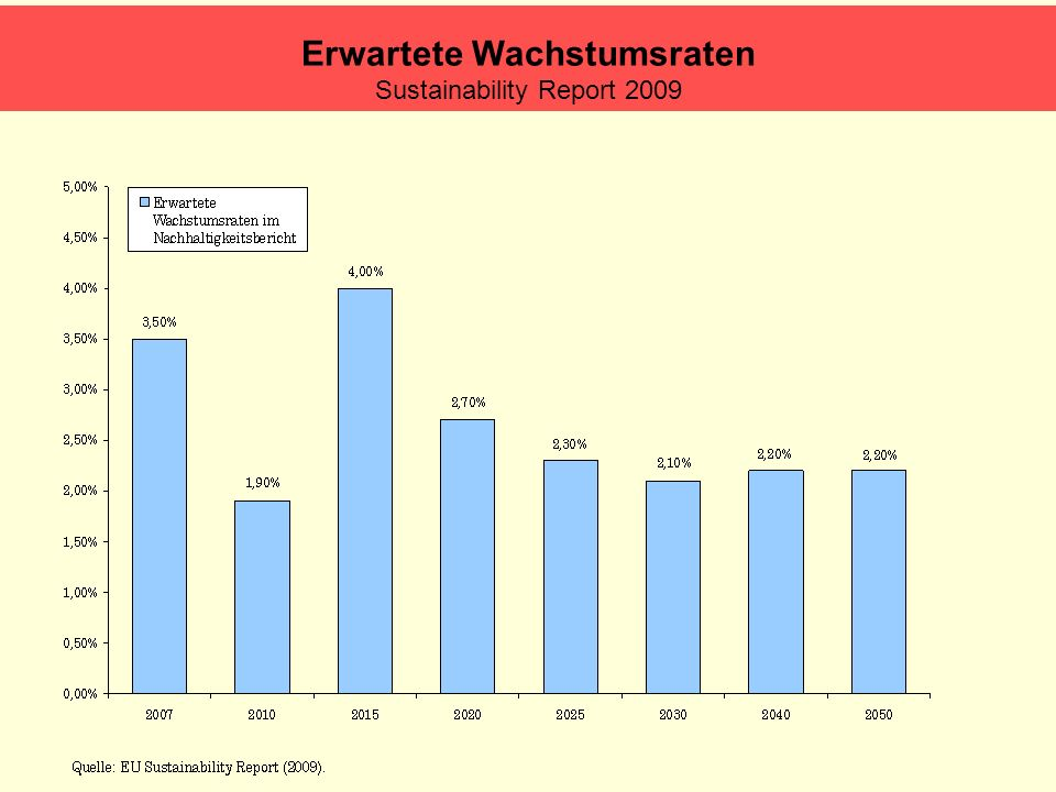 Erwartete Wachstumsraten Sustainability Report 2009