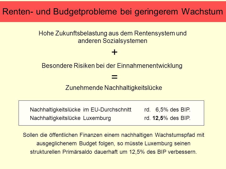 Renten- und Budgetprobleme bei geringerem Wachstum Nachhaltigkeitslücke im EU-Durchschnitt rd. 6,5% des BIP. Nachhaltigkeitslücke Luxemburg rd. 12,5%