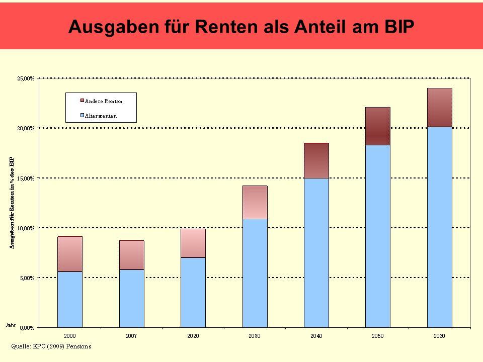 Ausgaben für Renten als Anteil am BIP