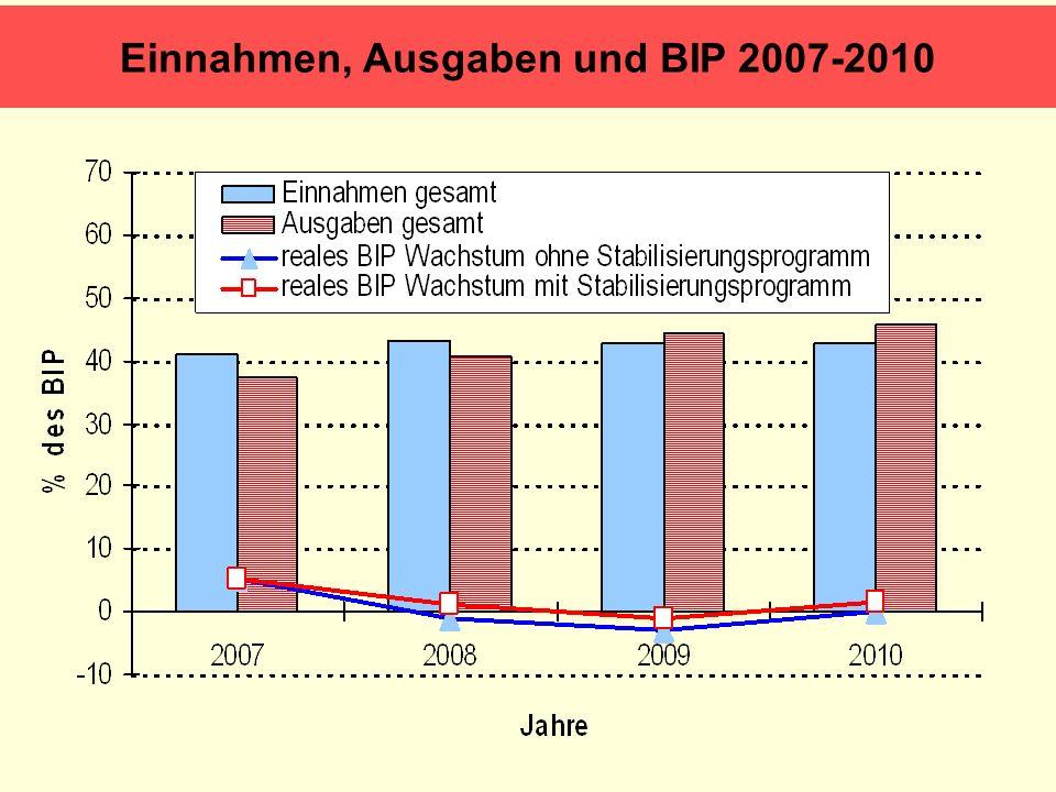 Einnahmen, Ausgaben und BIP 2007-2010