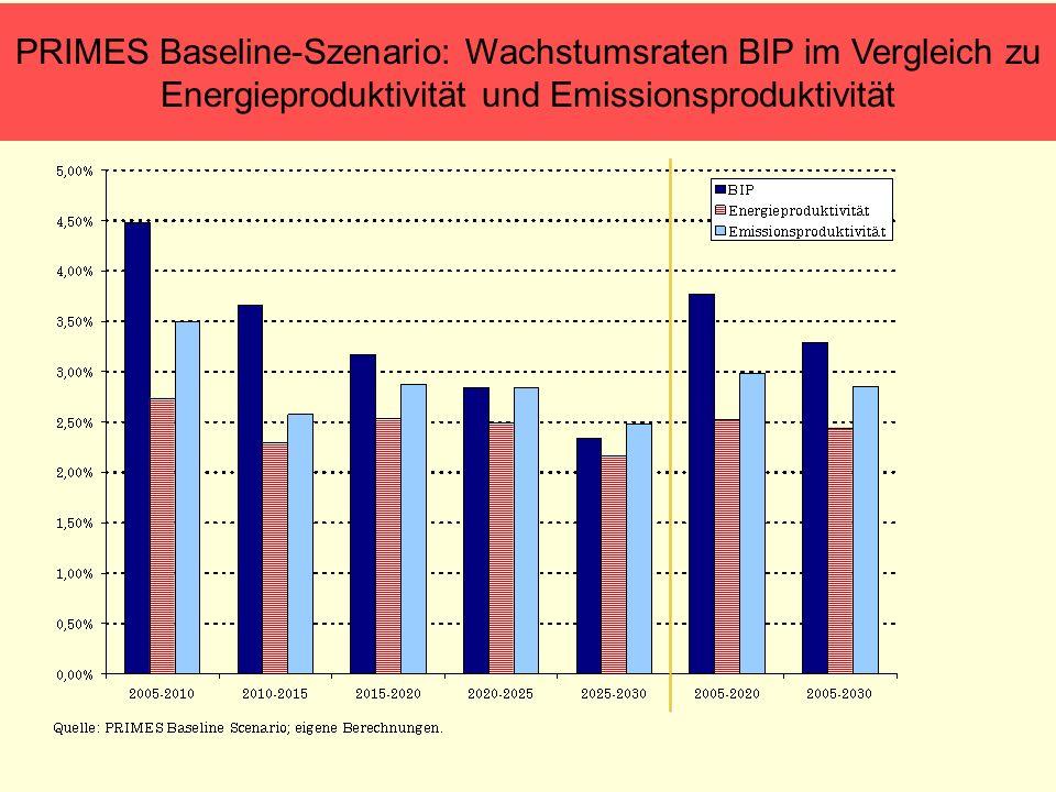 PRIMES Baseline-Szenario: Wachstumsraten BIP im Vergleich zu Energieproduktivität und Emissionsproduktivität