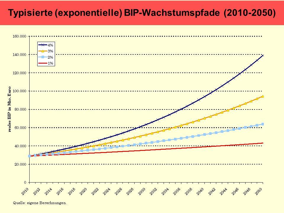 Typisierte (exponentielle) BIP-Wachstumspfade (2010-2050)