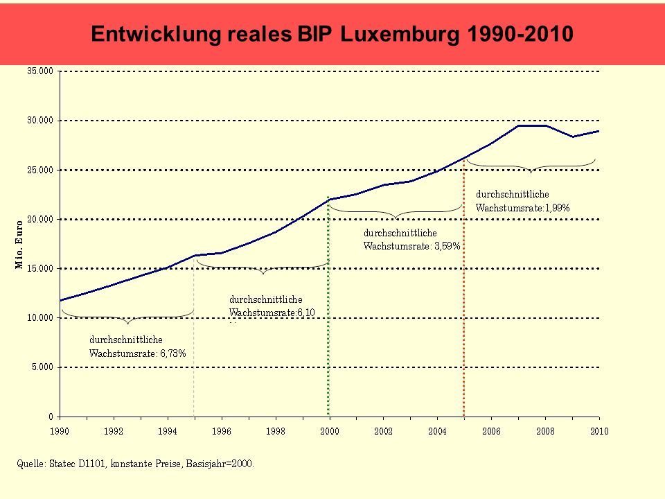 Entwicklung reales BIP Luxemburg 1990-2010
