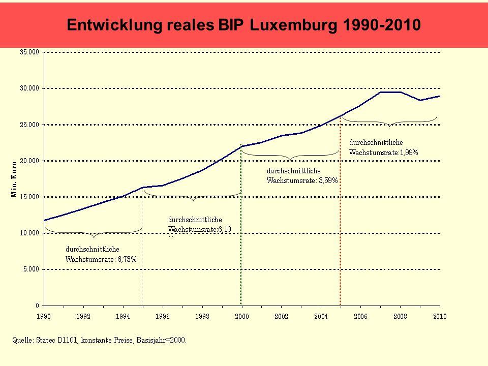 Durchschnittliche erwartete Wachstumsraten Energy Baseline Scenario to 2030 (PRIMES)