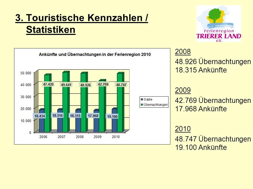 3. Touristische Kennzahlen / Statistiken 2008 48.926 Übernachtungen 18.315 Ankünfte 2009 42.769 Übernachtungen 17.968 Ankünfte 2010 48.747 Übernachtun