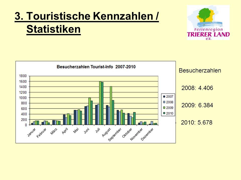3. Touristische Kennzahlen / Statistiken Besucherzahlen 2008: 4.406 2009: 6.384 » 2010: 5.678
