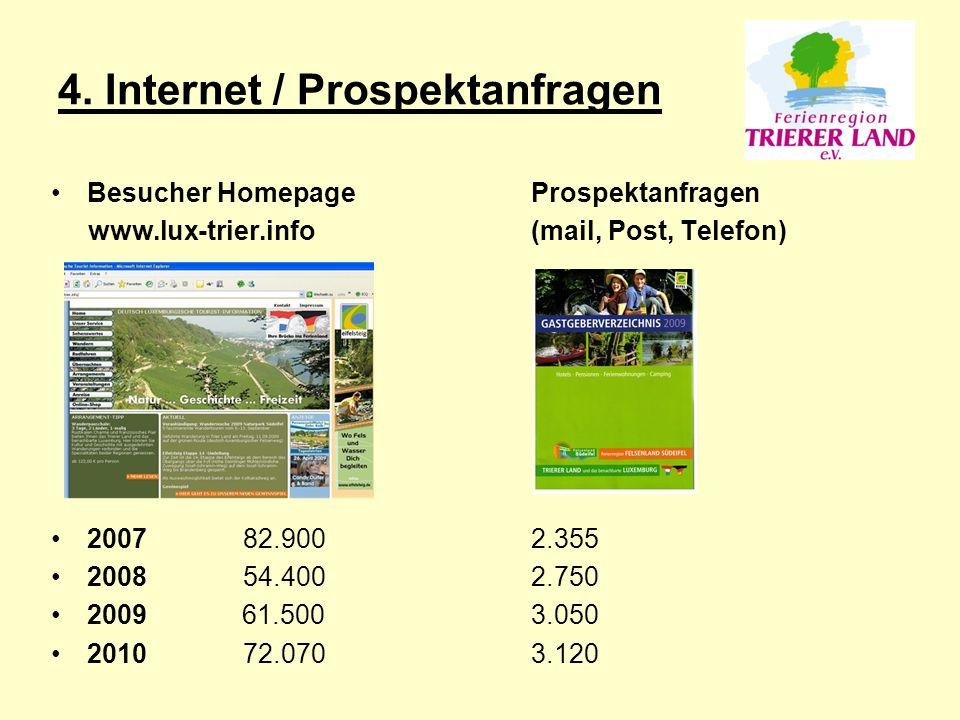 Besucher HomepageProspektanfragen www.lux-trier.info(mail, Post, Telefon) 200782.9002.355 200854.4002.750 2009 61.500 3.050 201072.0703.120 4.