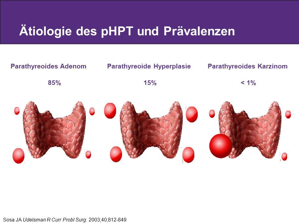 Ätiologie des pHPT und Prävalenzen Parathyreoides Adenom Parathyreoide Hyperplasie Parathyreoides Karzinom 85% 15% < 1% Sosa JA Udelsman R Curr Probl