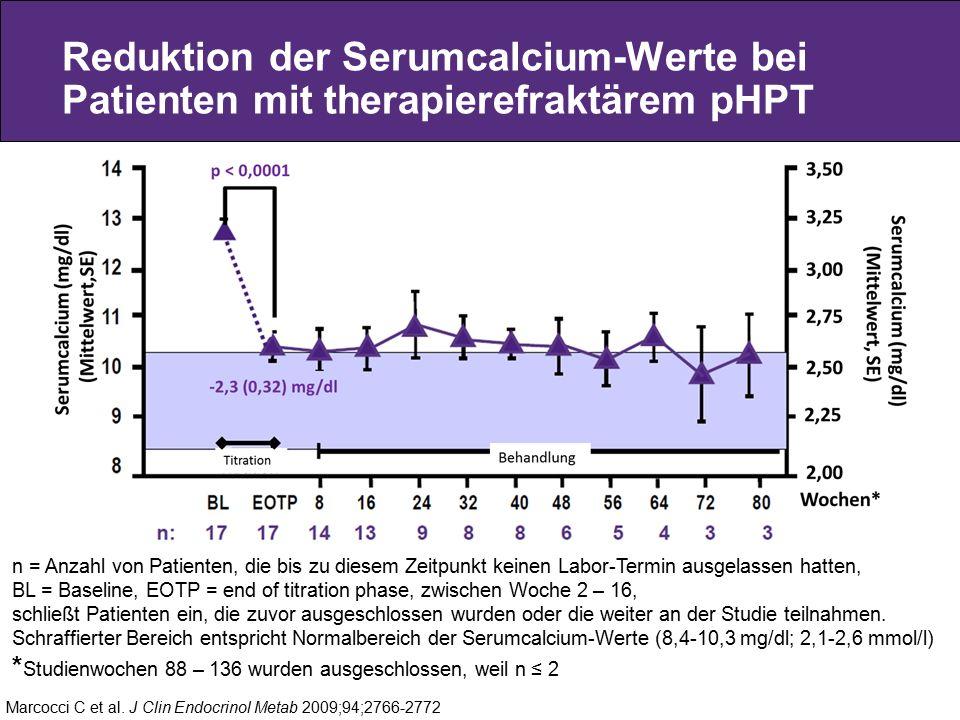 Reduktion der Serumcalcium-Werte bei Patienten mit therapierefraktärem pHPT Marcocci C et al. J Clin Endocrinol Metab 2009;94;2766-2772 n = Anzahl von